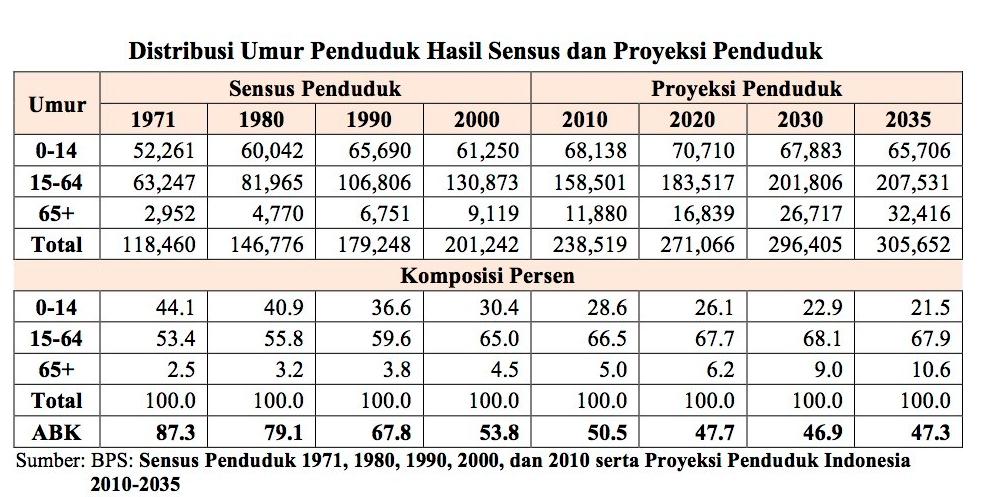 Poto Distribusi Umur Penduduk Hasil Sensus dan Proyeksi Penduduk